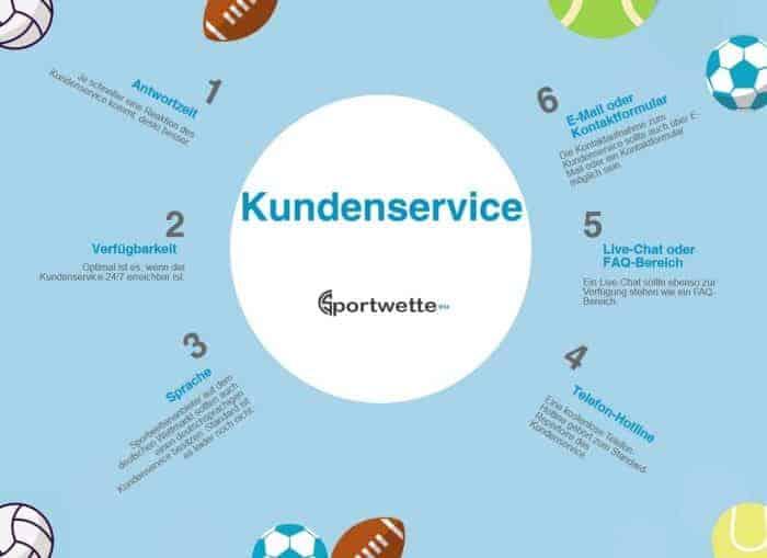 Infografik mit Merkmalen eines guten Kundenservice bei Wettanbietern