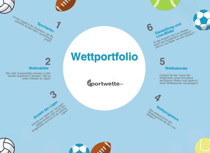Infografik Wettportfolio
