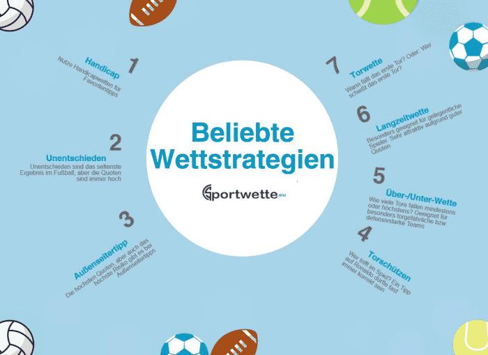 Infografik mit beliebten Wettstrategien beim Fußball